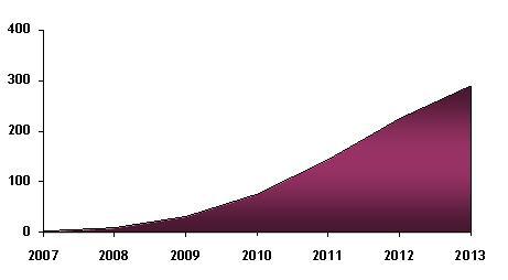 European BD movie sales growth