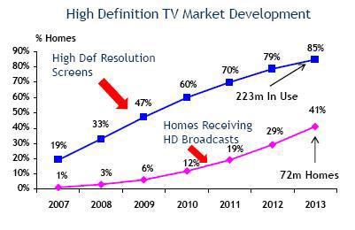 High definition TV market development