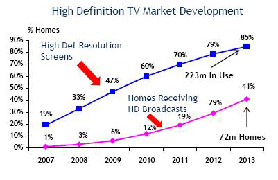 High definition TV market development