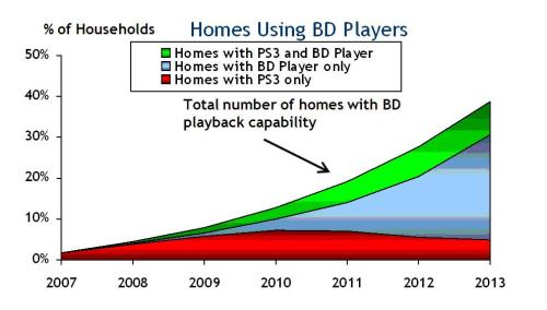 Homes using BD Players